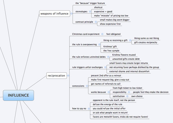 rewrite mind map with fewer words