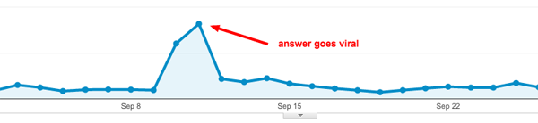 Google analytics viral quora post