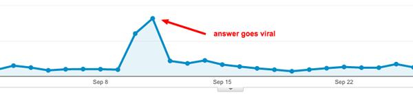 Google analytics viral quora post