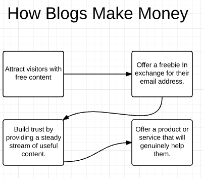 How blogs make money.