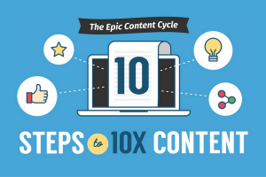 The Epic Content Cycle: 10 Steps to 10X Content [Infographic]