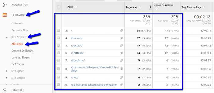 Google Analytics Find Most Popular Content