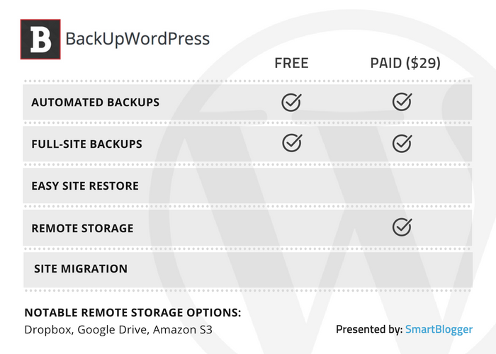 BackUpWordPress - table