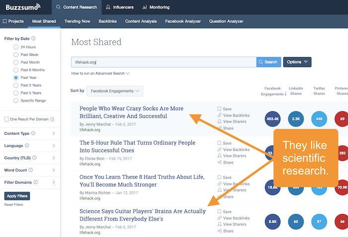 Buzzsumo - What's Most Popular