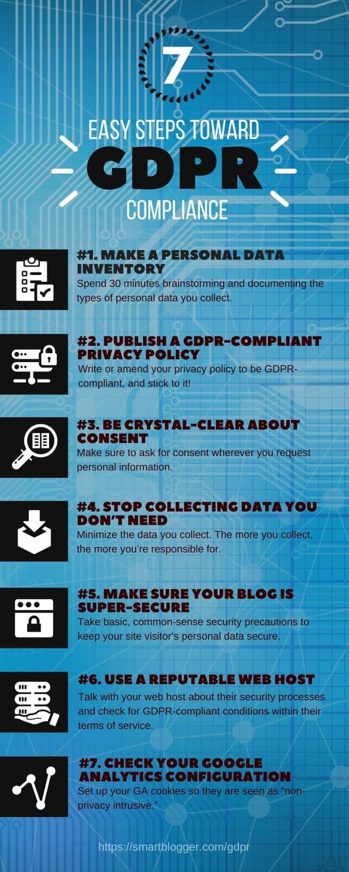 Seven Easy Steps Toward GDPR Compliance