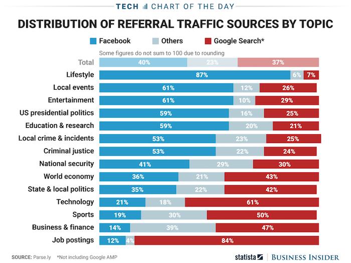 sources de trafic de référence par sujet