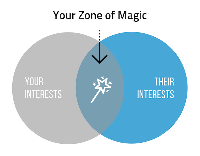 Zone of Magic