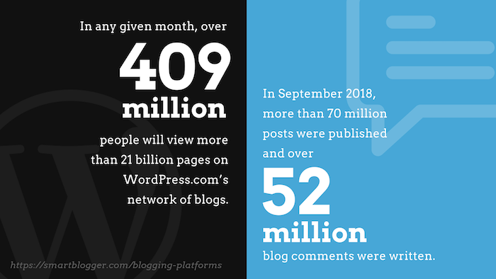 WordPress.com is quite popular.