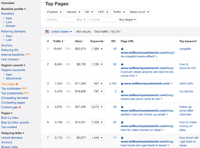 niche website top pages