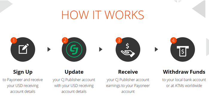 cj affiliate payoneer international payment