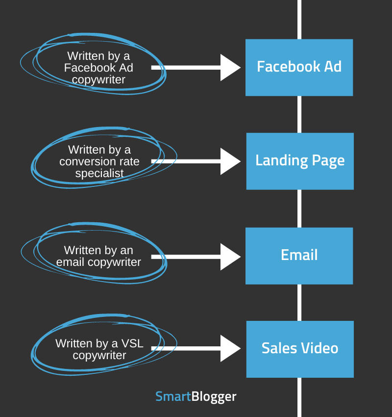 simple copywriting campaign