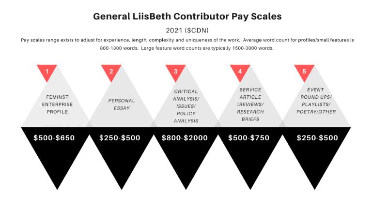 magazine writing jobs liisbeth pay scales