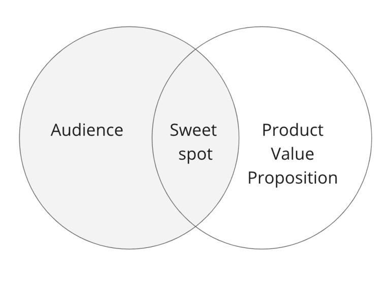 content marketing strategy audience value proposition overlap