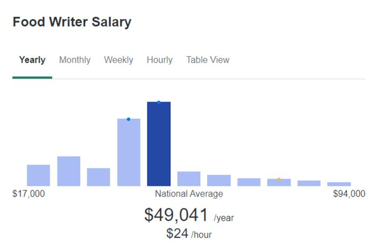 food writing jobs salary
