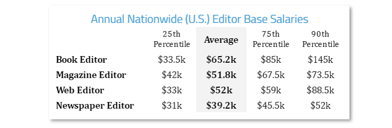 how to become an editor salaries