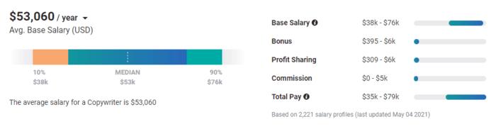 copywriting jobs average salary of copywriter