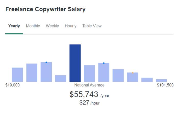copywriting jobs freelance copywriter average salary