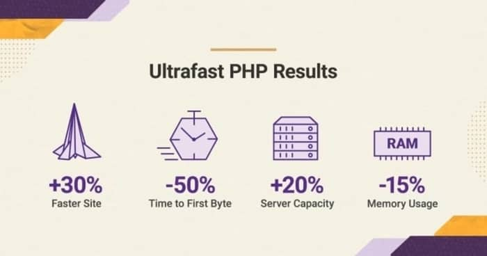 siteground review siteground php results