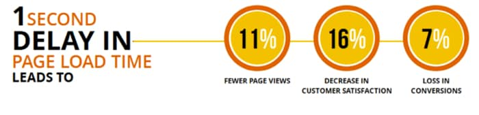 siteground review truconversion page speed stats
