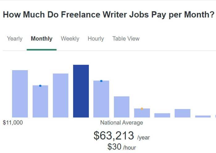 freelance writing services freelance writer's salary