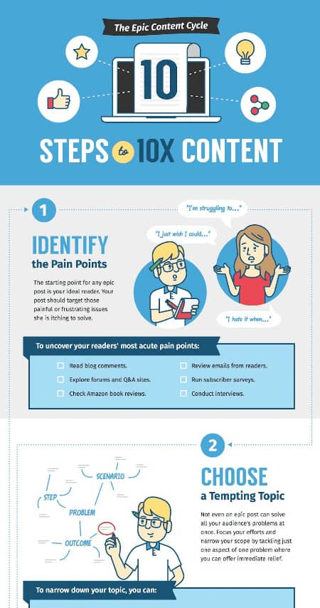 technical writing example of smart blogger infographic